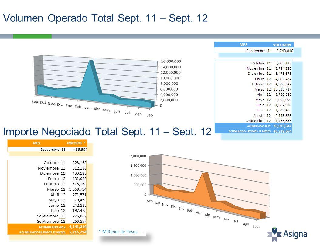 Volumen de Contratos Operados por Clase en 2012 Del 2 de Enero al 28 de Septiembre del 2012.