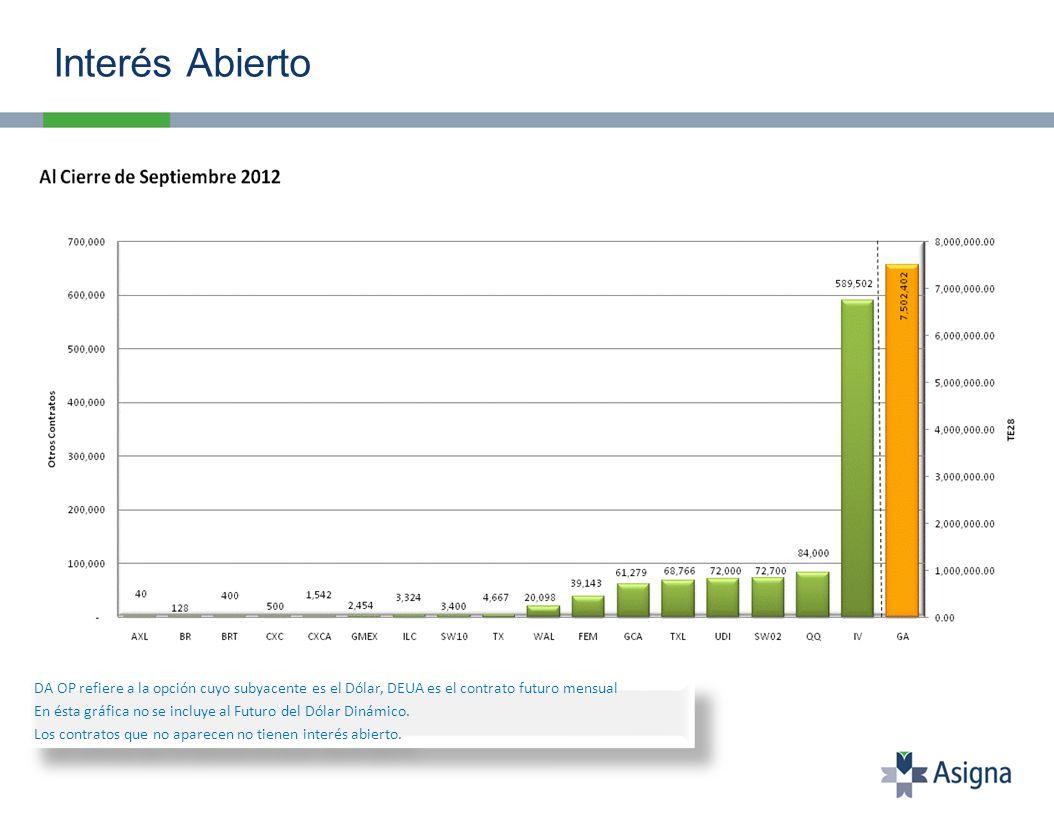 Interés abierto al 28 de Septiembre: 128 contratos.