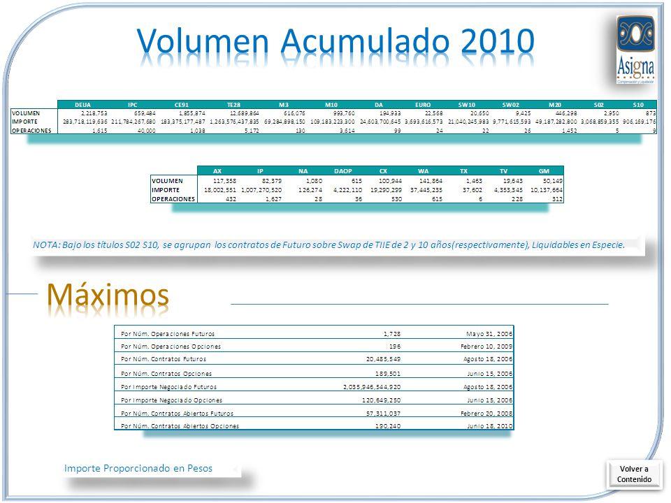Importe Proporcionado en Pesos Volver a Contenido Volver a Contenido NOTA: Bajo los títulos S02 S10, se agrupan los contratos de Futuro sobre Swap de TIIE de 2 y 10 años(respectivamente), Liquidables en Especie.