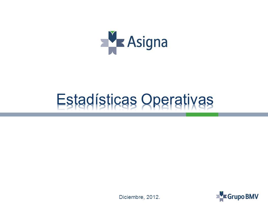 Interés abierto al 31 de Diciembre: 2,276 contratos.