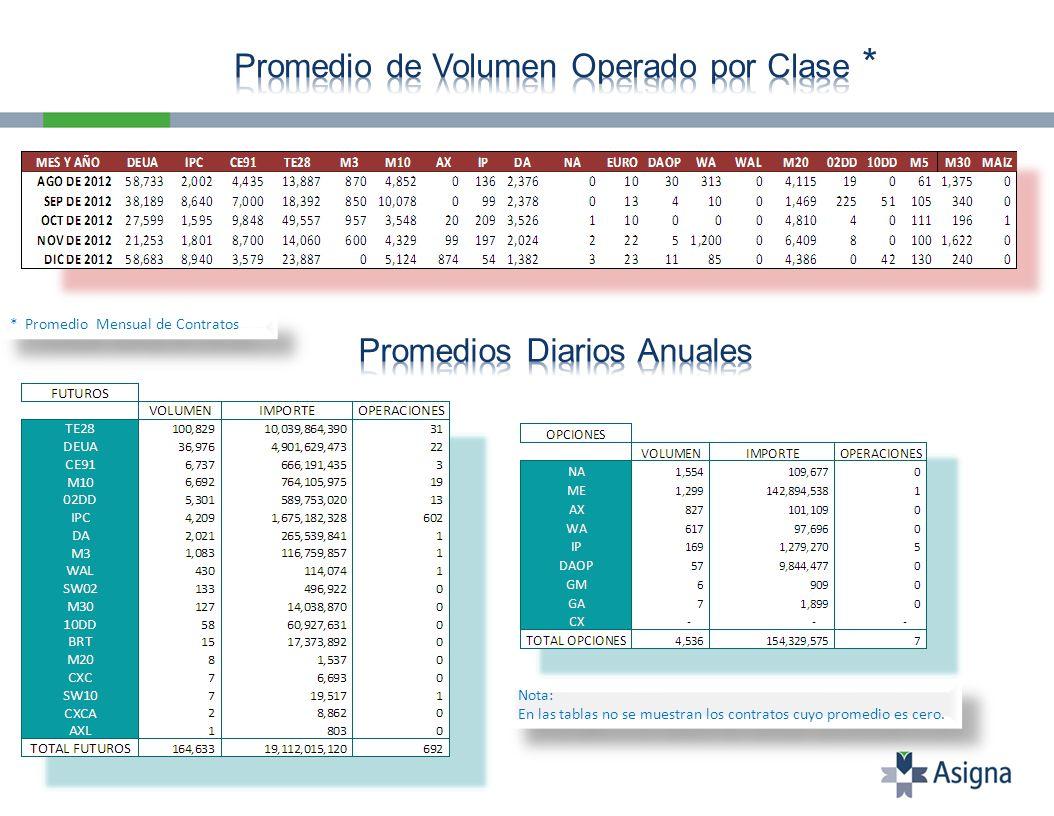 Nota: En las tablas no se muestran los contratos cuyo promedio es cero. Nota: En las tablas no se muestran los contratos cuyo promedio es cero. * Prom