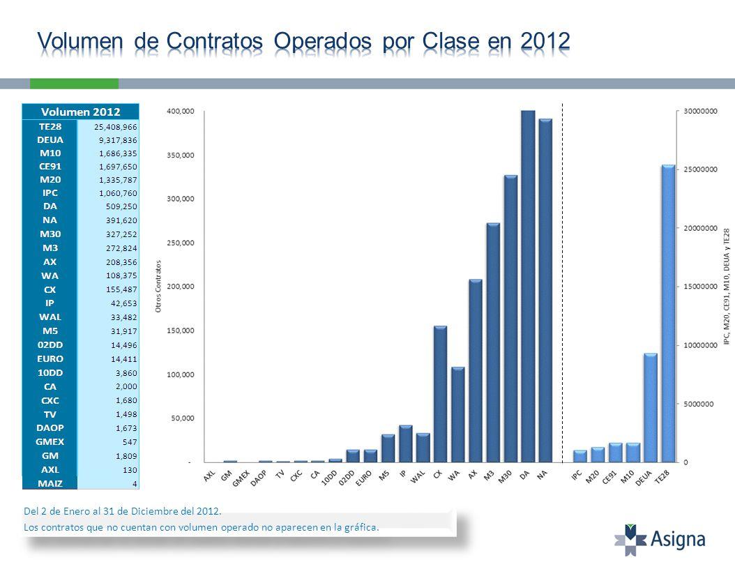 Del 2 de Enero al 31 de Diciembre del 2012. Los contratos que no cuentan con volumen operado no aparecen en la gráfica. Del 2 de Enero al 31 de Diciem