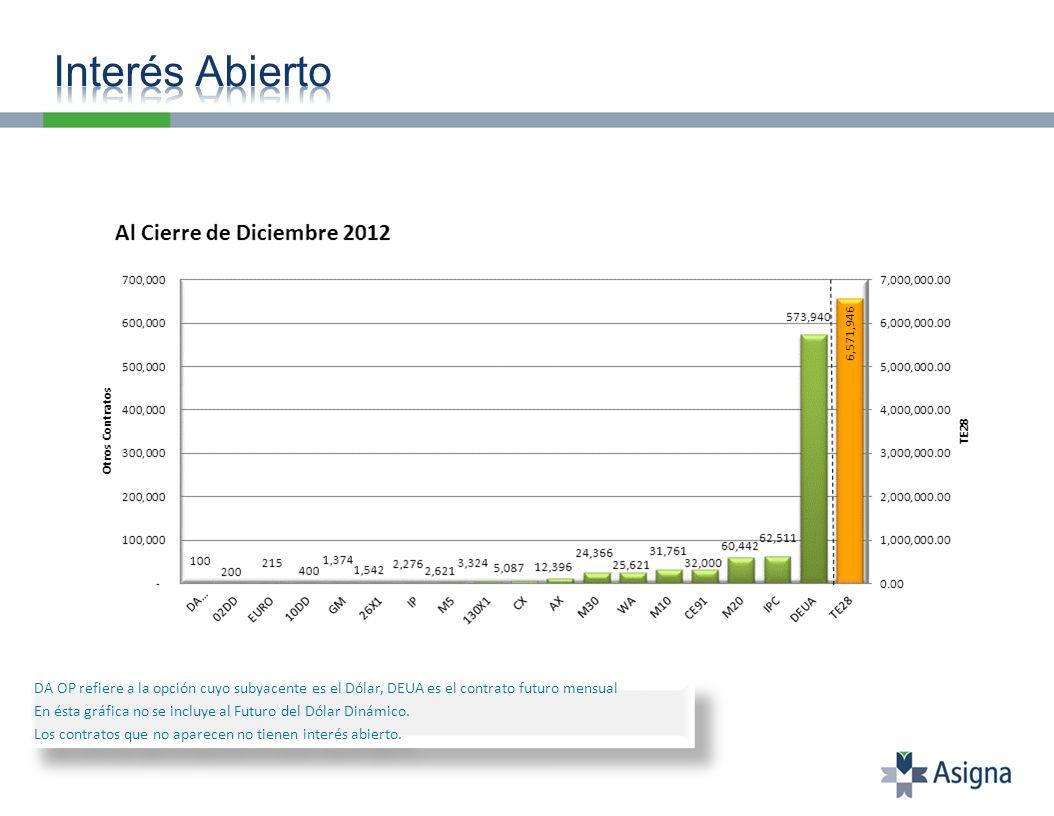 Interés abierto al 31 de Diciembre: 6,571,946 contratos.