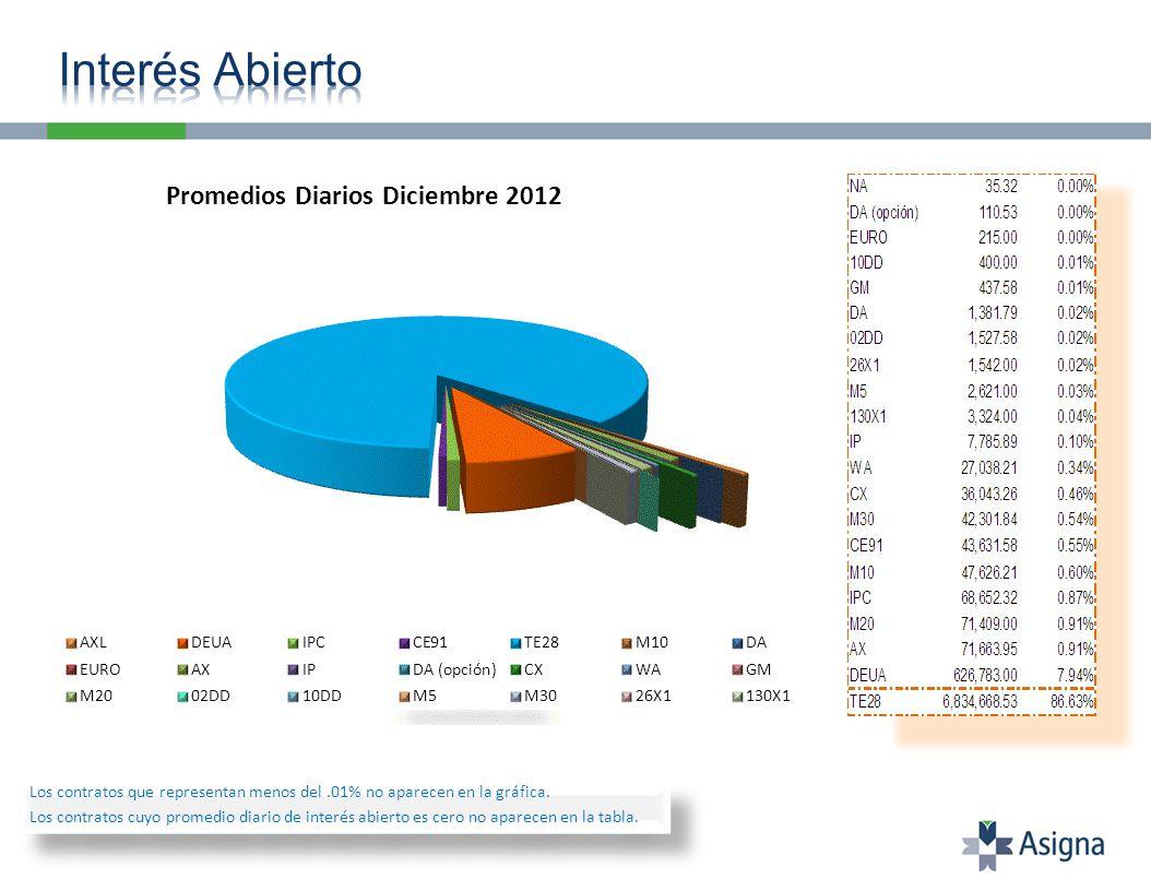 Los contratos que representan menos del.20% no aparecen en la gráfica.