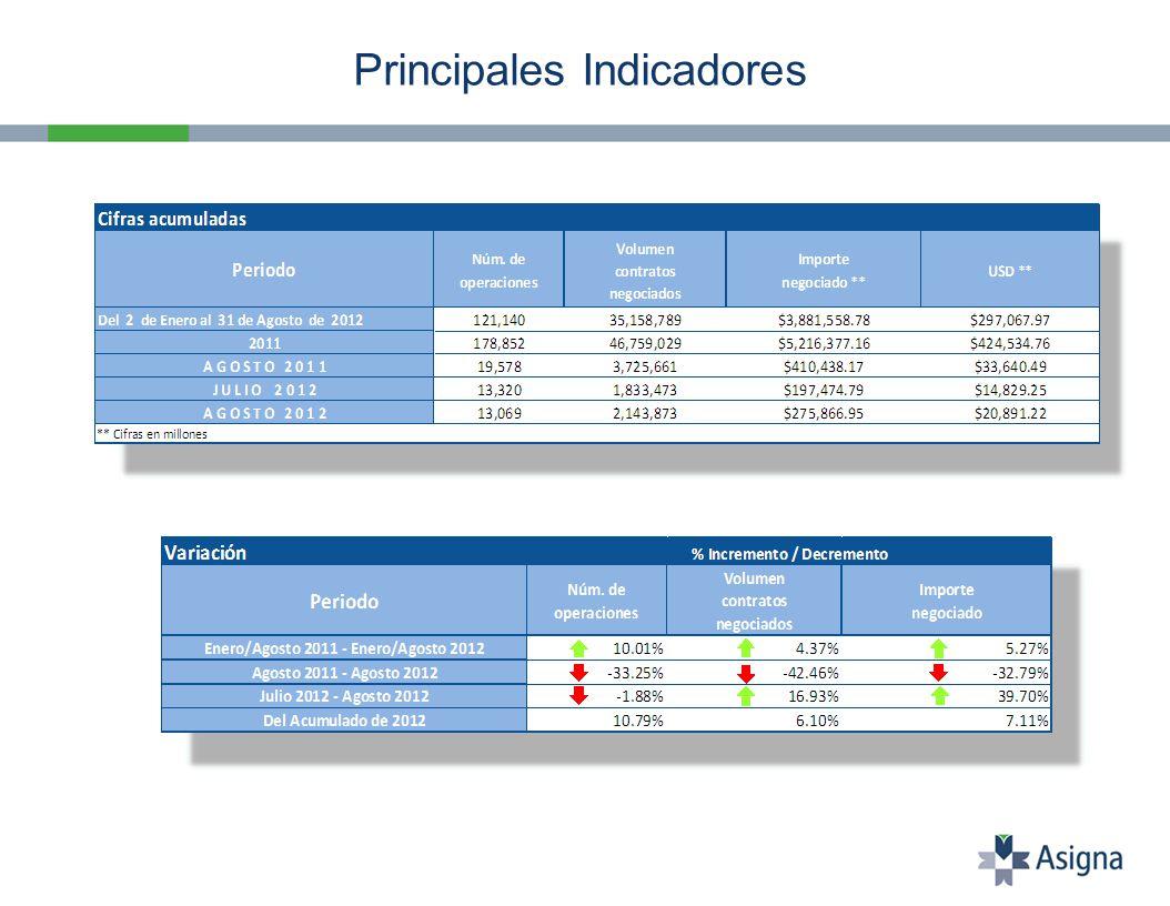 Volumen Acumulado 2012 MÁXIMOS NOTA: Bajo los títulos 02DD y 10DD, se agrupan los contratos de Futuro sobre Swap de TIIE de 2 y 10 años (respectivamente).