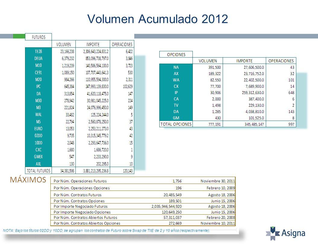 Volumen Acumulado 2012 MÁXIMOS NOTA: Bajo los títulos 02DD y 10DD, se agrupan los contratos de Futuro sobre Swap de TIIE de 2 y 10 años (respectivamen