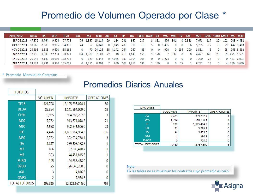 Volumen Operado Total Feb 11 – Feb 12 Importe Negociado Total Feb 11 – Feb 12 * Millones de Pesos