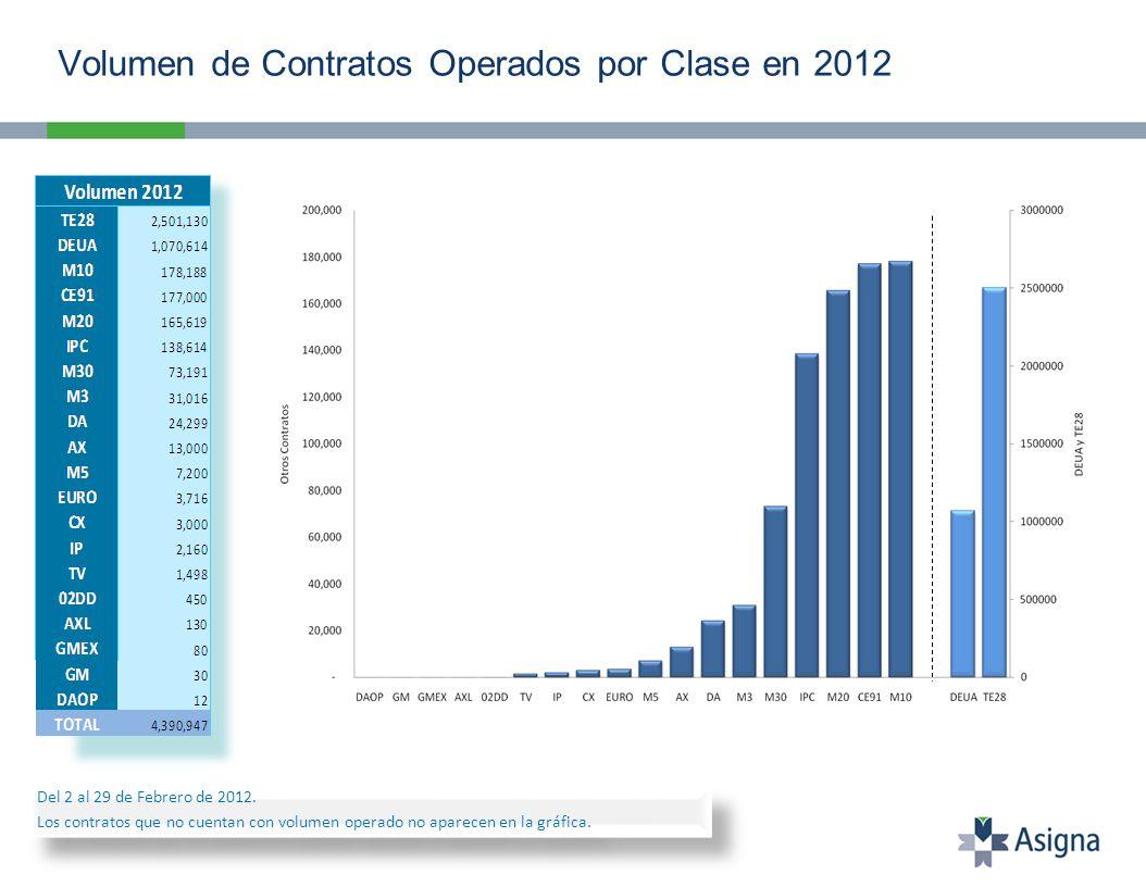 Volumen de Contratos Operados por Clase en 2012 Del 2 al 29 de Febrero de 2012. Los contratos que no cuentan con volumen operado no aparecen en la grá