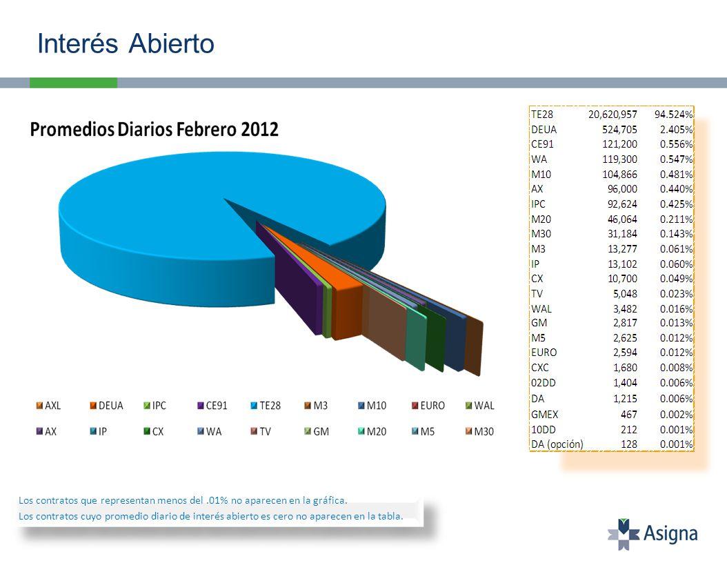 Interés abierto al 29 de Febrero: 2,564 contratos.