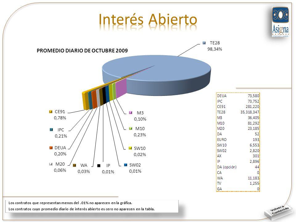Los contratos que representan menos del.01% no aparecen en la gráfica.