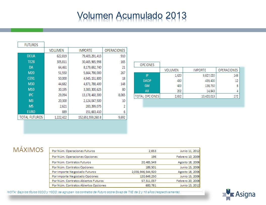 MÁXIMOS NOTA: Bajo los títulos 02DD y 10DD, se agrupan los contratos de Futuro sobre Swap de TIIE de 2 y 10 años (respectivamente).