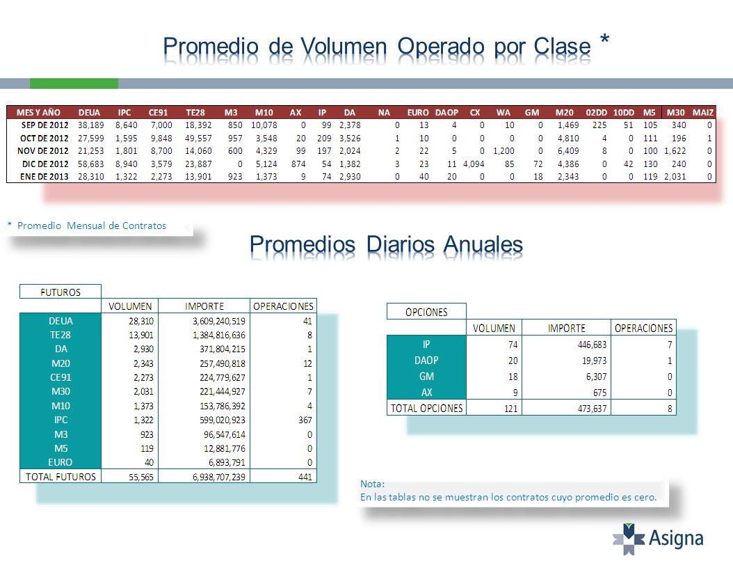 Nota: En las tablas no se muestran los contratos cuyo promedio es cero.