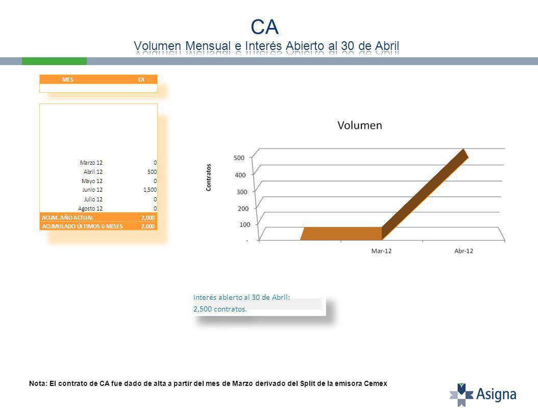Interés abierto al 30 de Abril: 2,500 contratos. Interés abierto al 30 de Abril: 2,500 contratos.