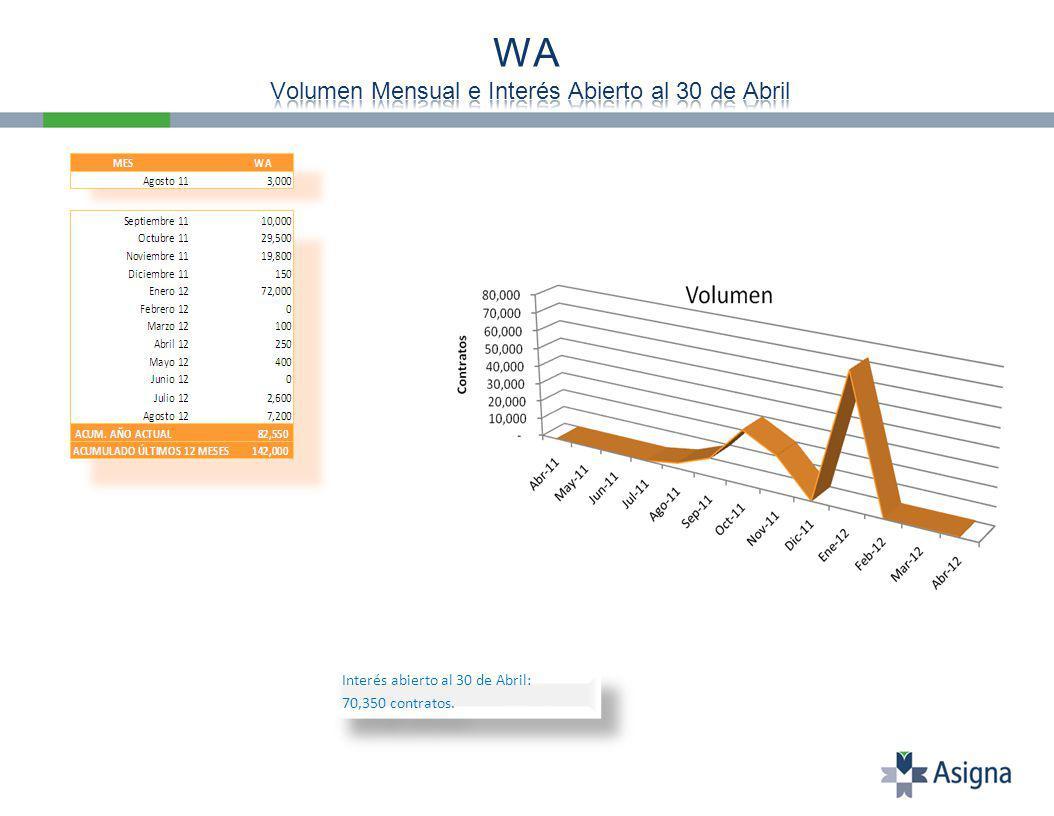 Interés abierto al 30 de Abril: 70,350 contratos. Interés abierto al 30 de Abril: 70,350 contratos.