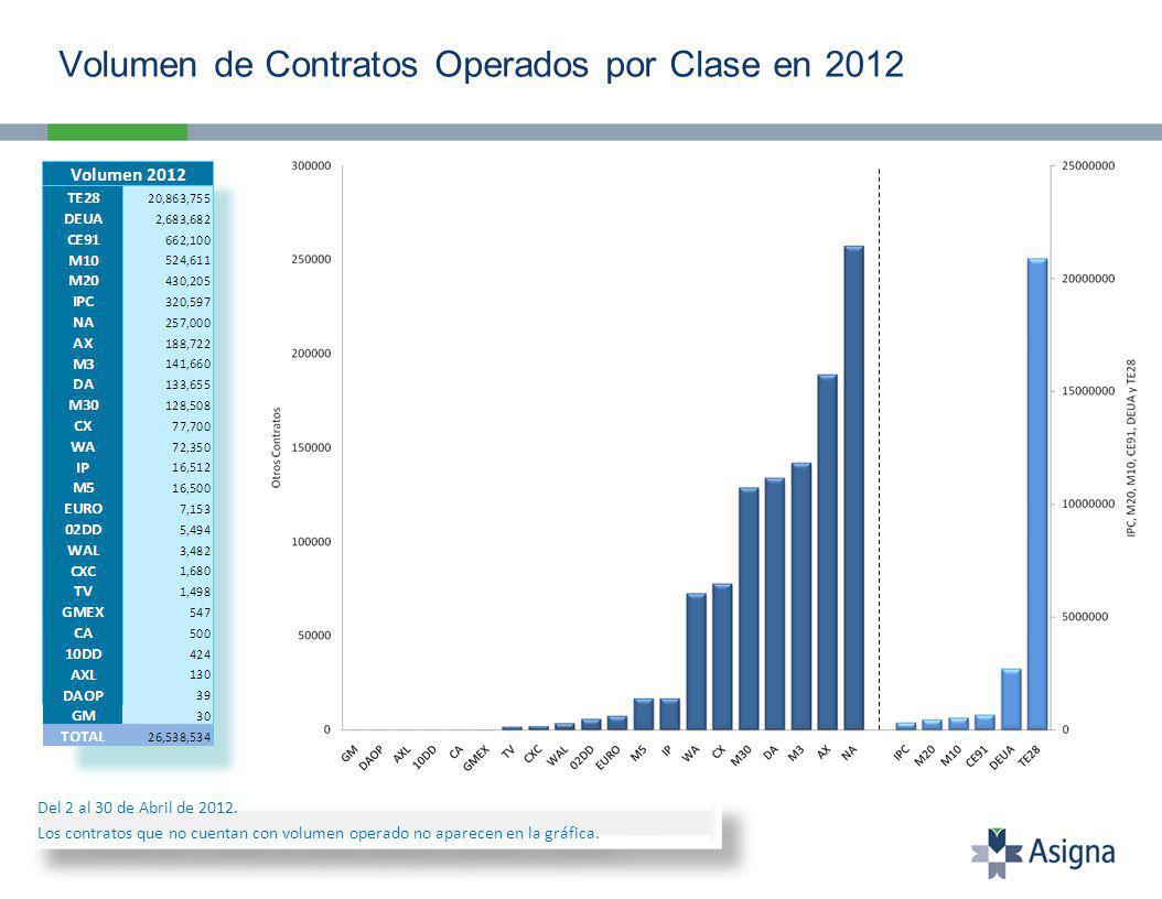 Volumen de Contratos Operados por Clase en 2012 Del 2 al 30 de Abril de 2012.