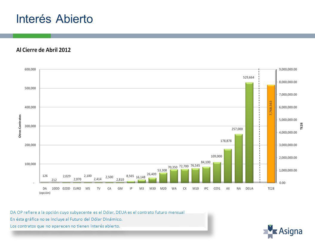 Interés Abierto DA OP refiere a la opción cuyo subyacente es el Dólar, DEUA es el contrato futuro mensual En ésta gráfica no se incluye al Futuro del Dólar Dinámico.
