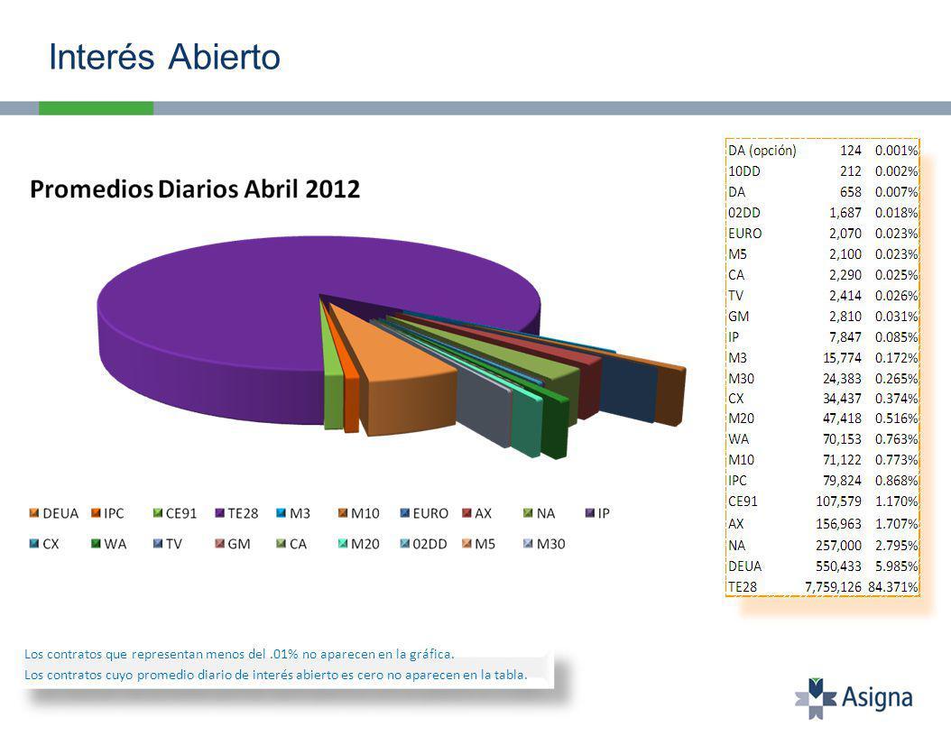 Interés Abierto Los contratos que representan menos del.01% no aparecen en la gráfica.