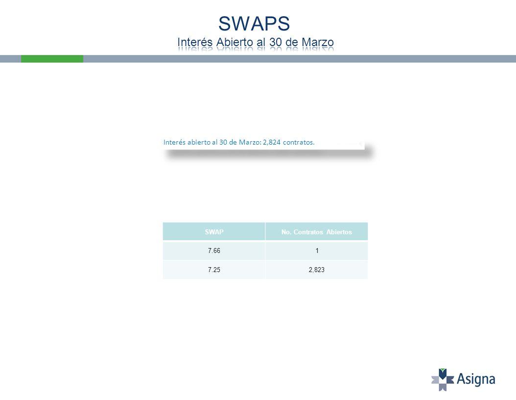 Interés abierto al 30 de Marzo: 2,824 contratos. SWAPNo. Contratos Abiertos 7.661 7.252,823