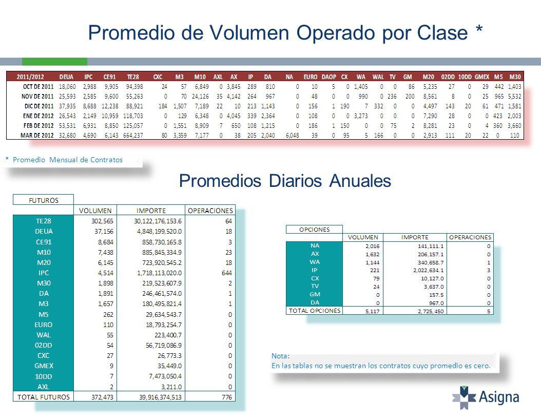 Promedio de Volumen Operado por Clase * * Promedio Mensual de Contratos Promedios Diarios Anuales Nota: En las tablas no se muestran los contratos cuyo promedio es cero.