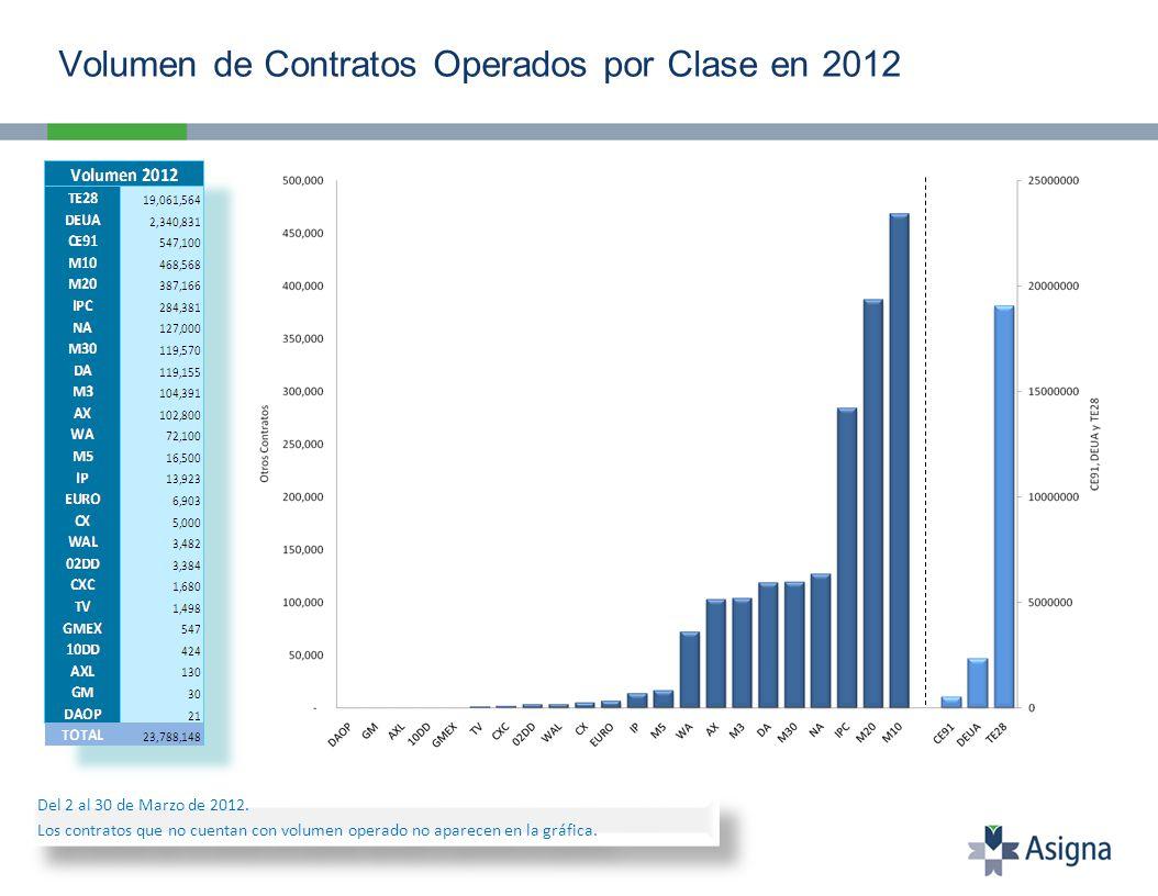 Volumen de Contratos Operados por Clase en 2012 Del 2 al 30 de Marzo de 2012. Los contratos que no cuentan con volumen operado no aparecen en la gráfi