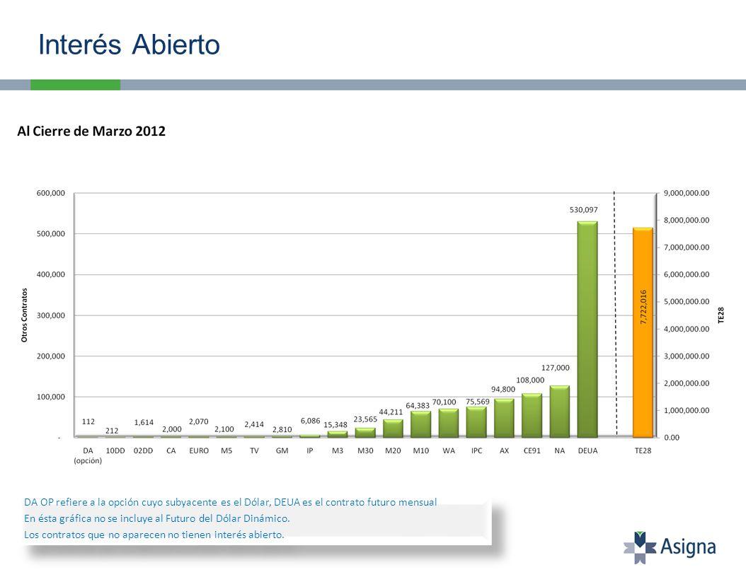 Interés Abierto DA OP refiere a la opción cuyo subyacente es el Dólar, DEUA es el contrato futuro mensual En ésta gráfica no se incluye al Futuro del