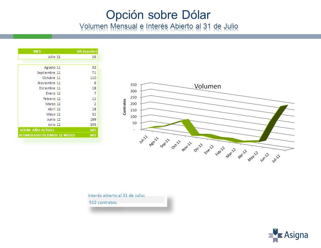 Interés abierto al 31 de Julio: 512 contratos. Interés abierto al 31 de Julio: 512 contratos.