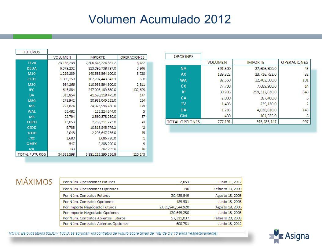 Promedios Mensuales Totales (1) Contratos Abiertos al último día del respectivo mes.