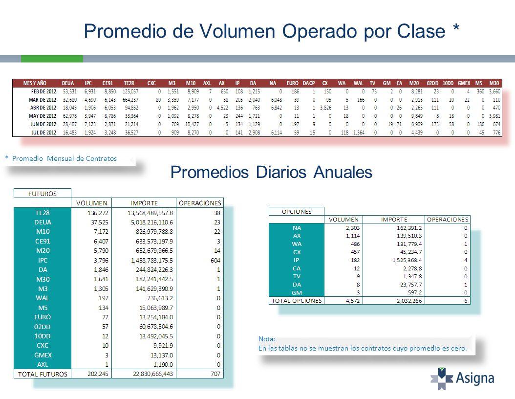 Volumen Operado Total Jul 11 – Jul 12 Importe Negociado Total Jul 11 – Jul 12 * Millones de Pesos