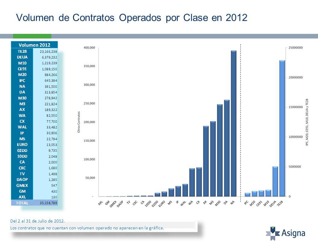 Volumen de Contratos Operados por Clase en 2012 Del 2 al 31 de Julio de 2012.