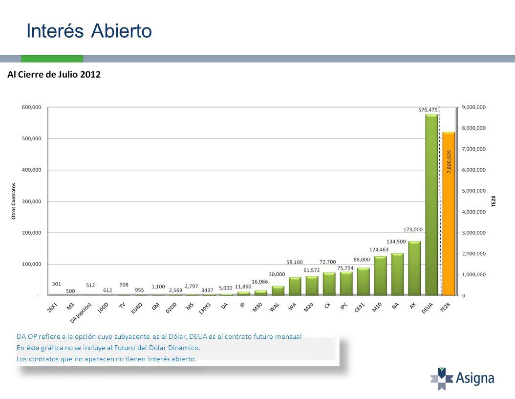 Interés abierto al 31 de Julio: 7,805,929 contratos.