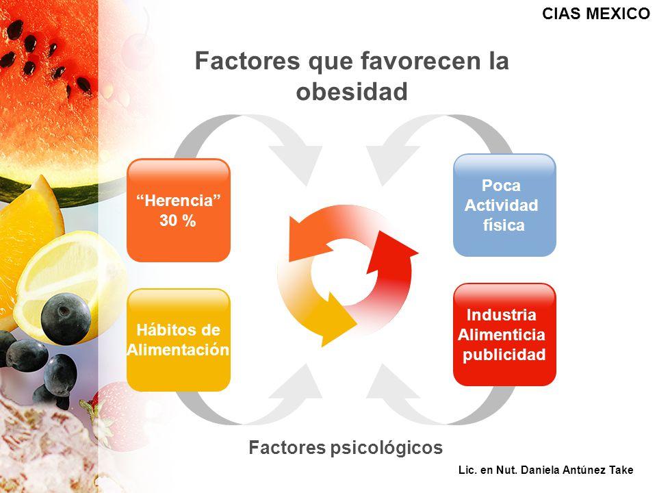 Factores que favorecen la obesidad Hábitos de Alimentación Industria Alimenticia publicidad Herencia 30 % Poca Actividad física Factores psicológicos CIAS MEXICO Lic.