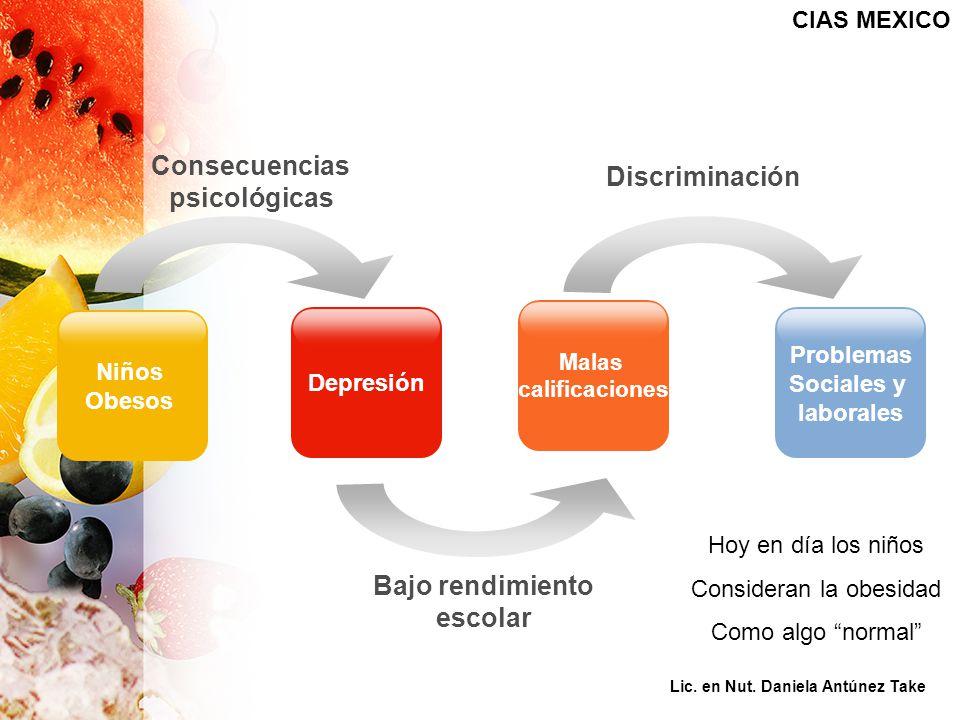 Niños Obesos Consecuencias psicológicas Bajo rendimiento escolar Discriminación Depresión Malas calificaciones Problemas Sociales y laborales CIAS MEXICO Hoy en día los niños Consideran la obesidad Como algo normal Lic.