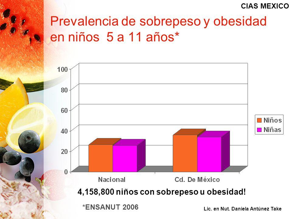 Prevalencia de sobrepeso y obesidad en niños 5 a 11 años* 4,158,800 niños con sobrepeso u obesidad! *ENSANUT 2006 CIAS MEXICO Lic. en Nut. Daniela Ant