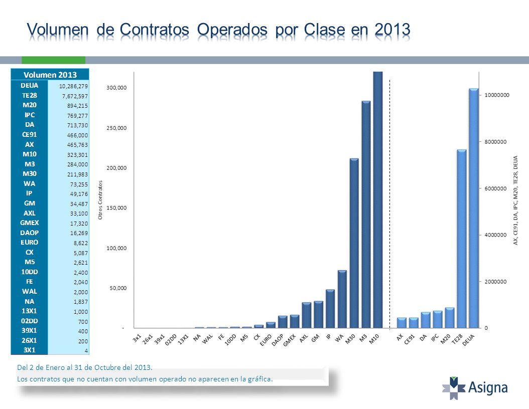 Interés Abierto al 31 de Octubre: 818 contratos