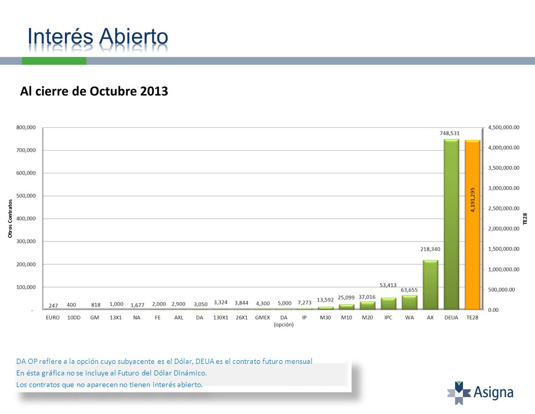 Los contratos que representan menos del 0.01% no aparecen en la gráfica.