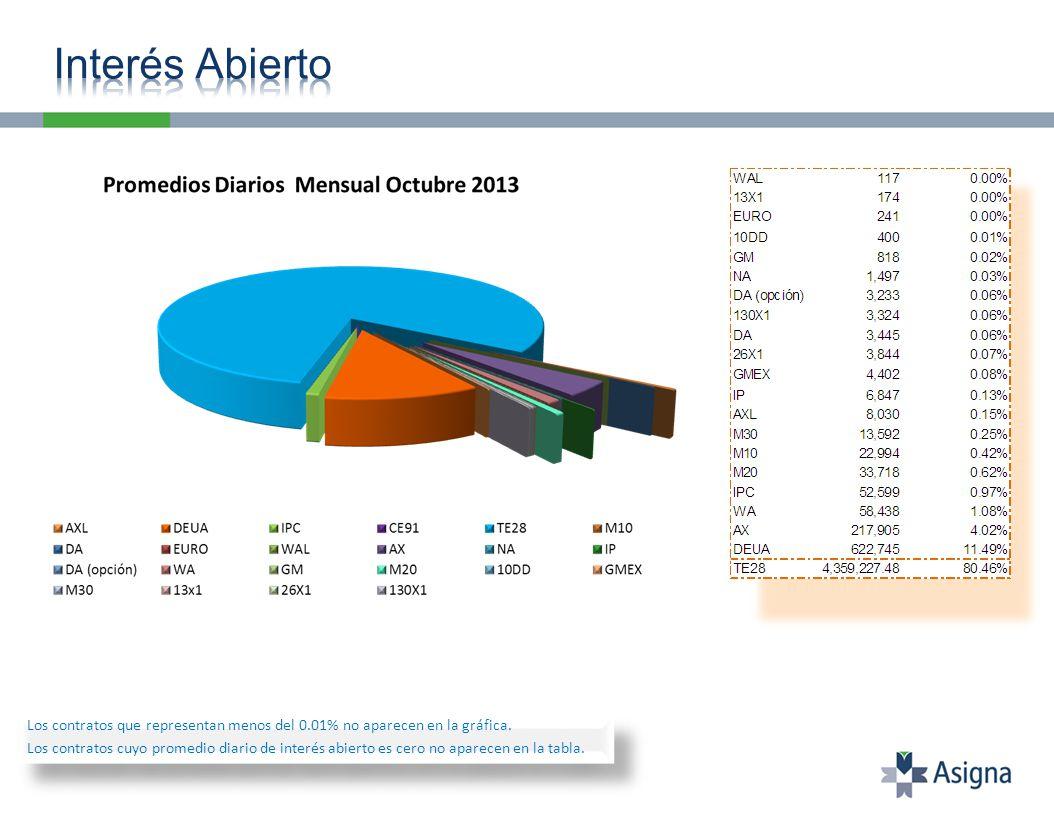 Los contratos que representan menos del 0.20% no aparecen en la gráfica.