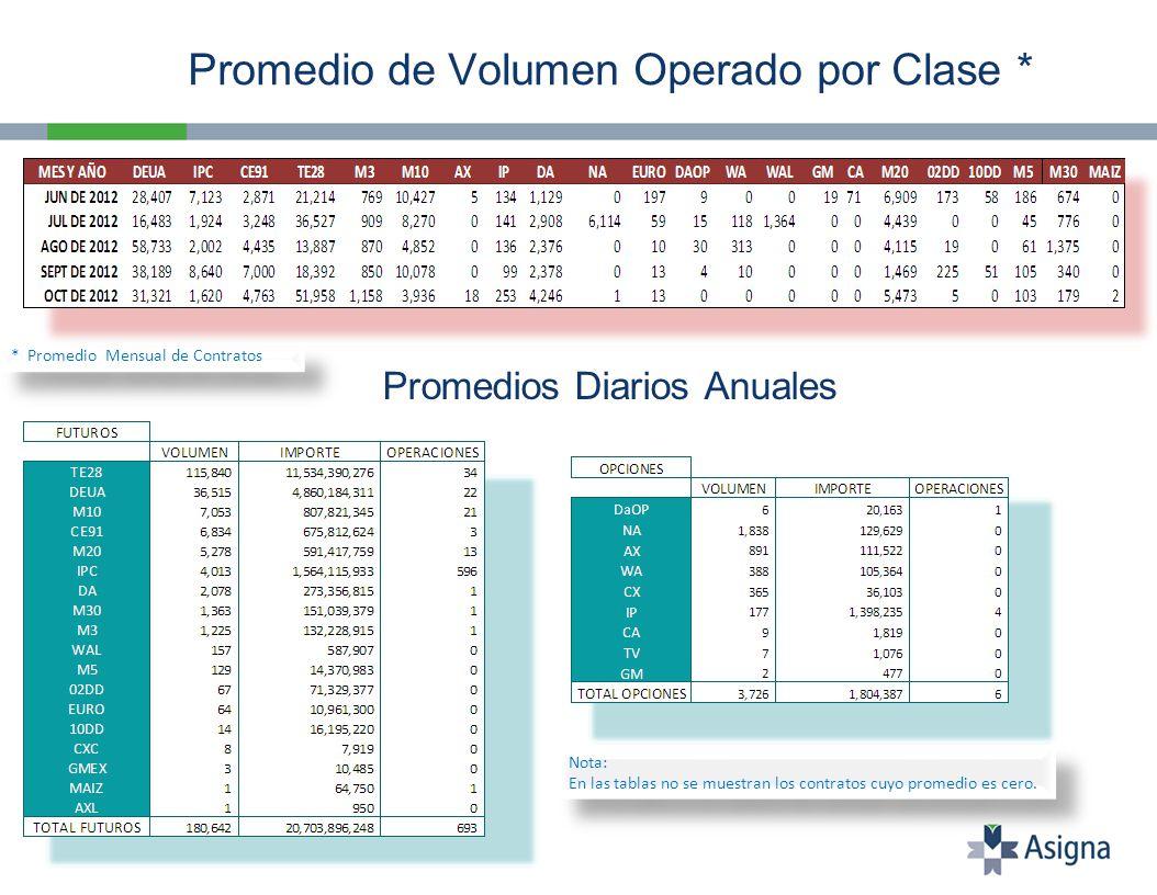 Promedio de Volumen Operado por Clase * Promedios Diarios Anuales Nota: En las tablas no se muestran los contratos cuyo promedio es cero.