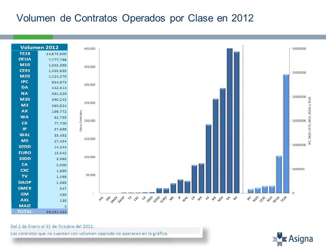 Volumen de Contratos Operados por Clase en 2012 Del 2 de Enero al 31 de Octubre del 2012.