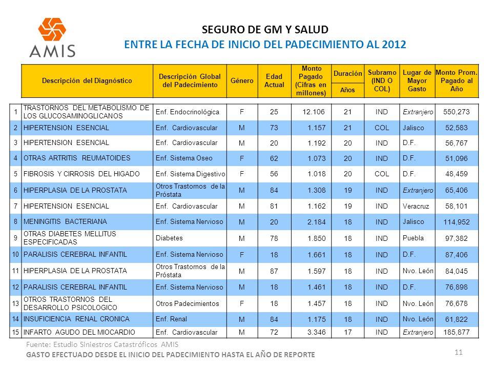 SEGURO DE GM Y SALUD ENTRE LA FECHA DE INICIO DEL PADECIMIENTO AL 2012 11 Fuente: Estudio Siniestros Catastróficos AMIS Descripción del Diagnóstico De