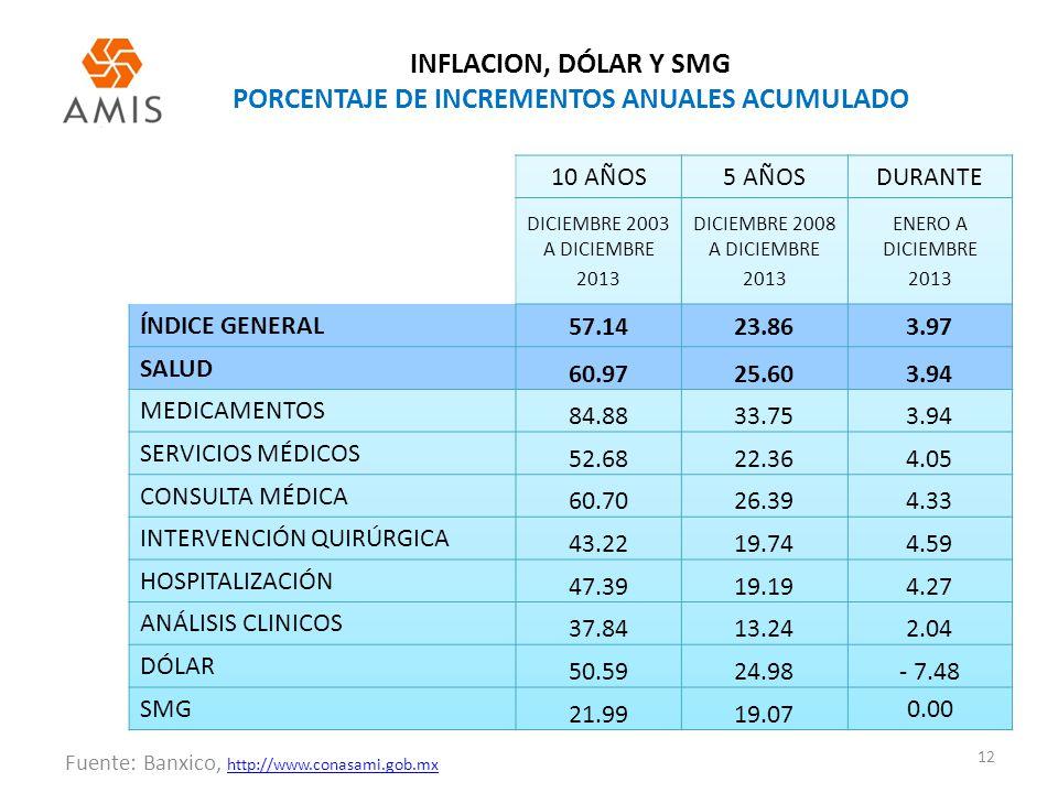 INFLACION, DÓLAR Y SMG PORCENTAJE DE INCREMENTOS ANUALES ACUMULADO 12 Fuente: Banxico, http://www.conasami.gob.mx http://www.conasami.gob.mx 10 AÑOS5