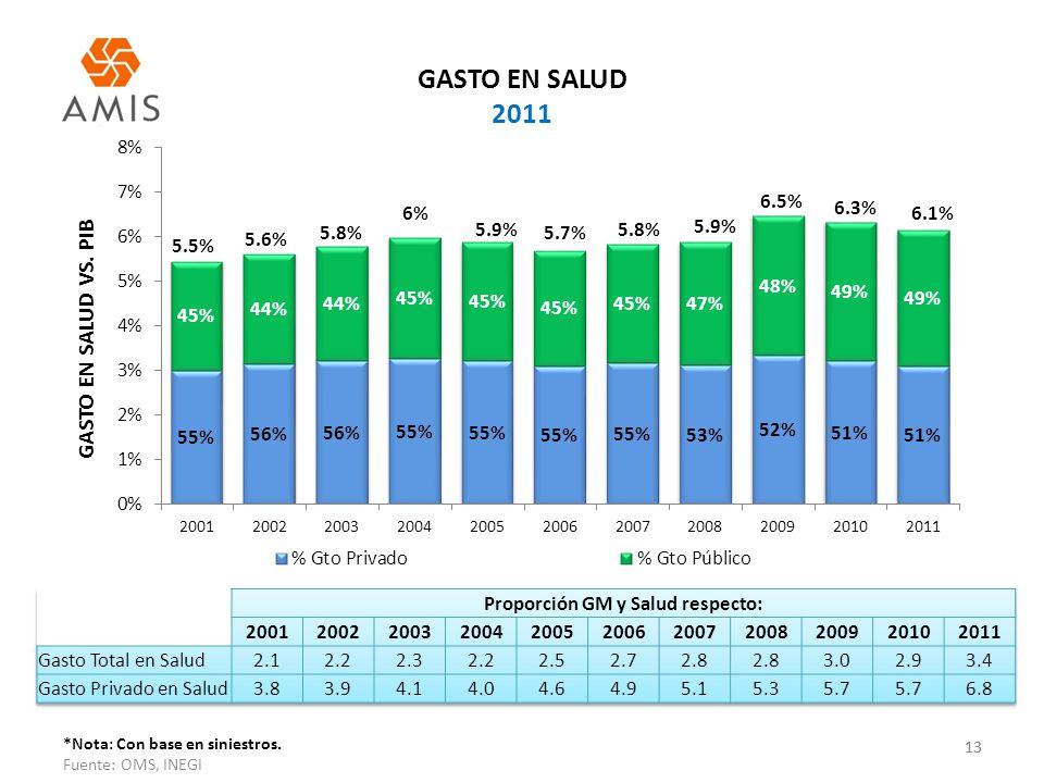 13 GASTO EN SALUD 2011 13 *Nota: Con base en siniestros. Fuente: OMS, INEGI GASTO EN SALUD VS. PIB