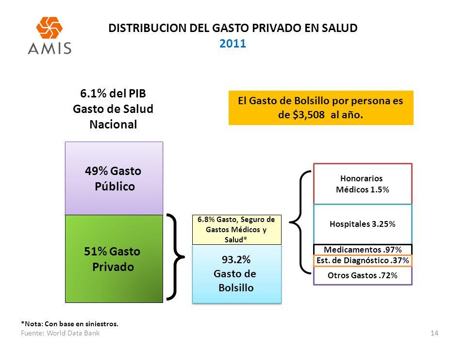 DISTRIBUCION DEL GASTO PRIVADO EN SALUD 2011 14 49% Gasto Público 49% Gasto Público 51% Gasto Privado 93.2% Gasto de Bolsillo 93.2% Gasto de Bolsillo Otros Gastos.72% Honorarios Médicos 1.5% Hospitales 3.25% Medicamentos.97% Est.