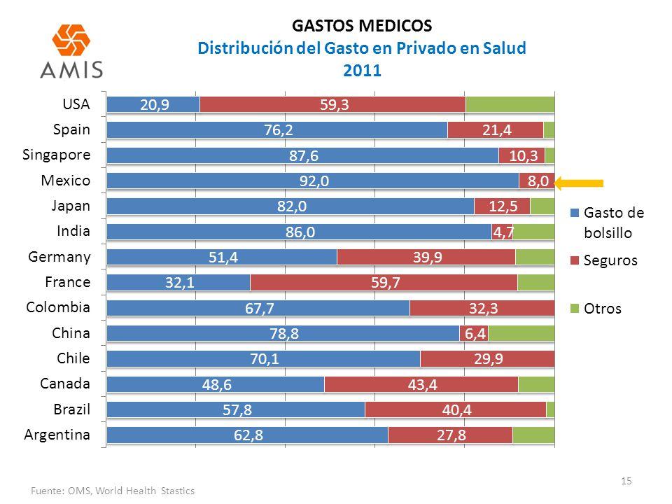 15 GASTOS MEDICOS Distribución del Gasto en Privado en Salud 2011 Fuente: OMS, World Health Stastics