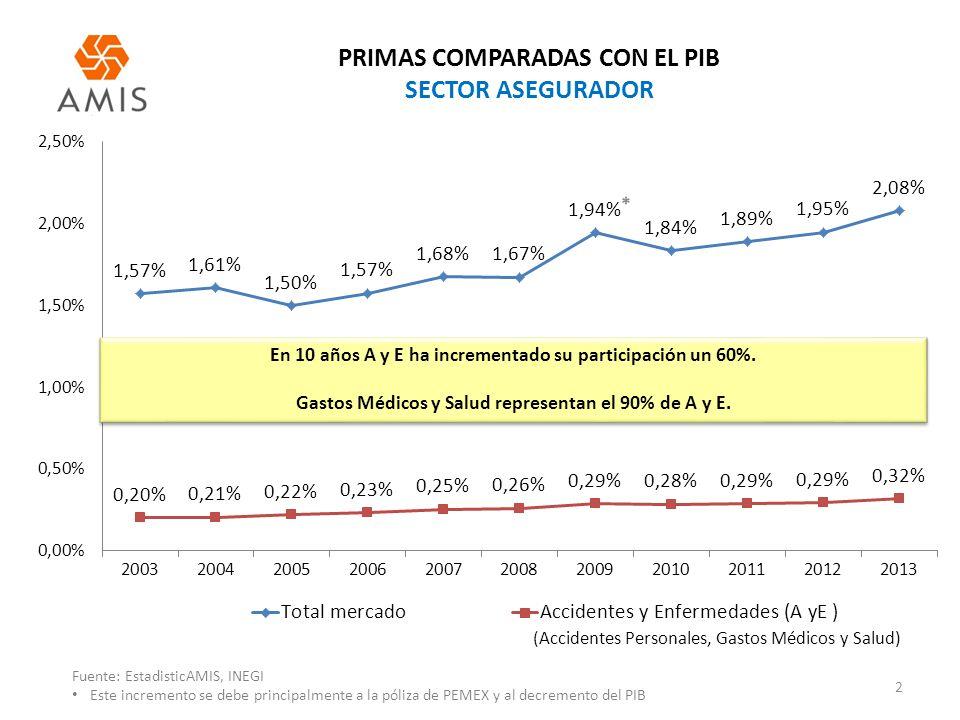 PRIMAS COMPARADAS CON EL PIB SECTOR ASEGURADOR 2 Fuente: EstadisticAMIS, INEGI Este incremento se debe principalmente a la póliza de PEMEX y al decrem