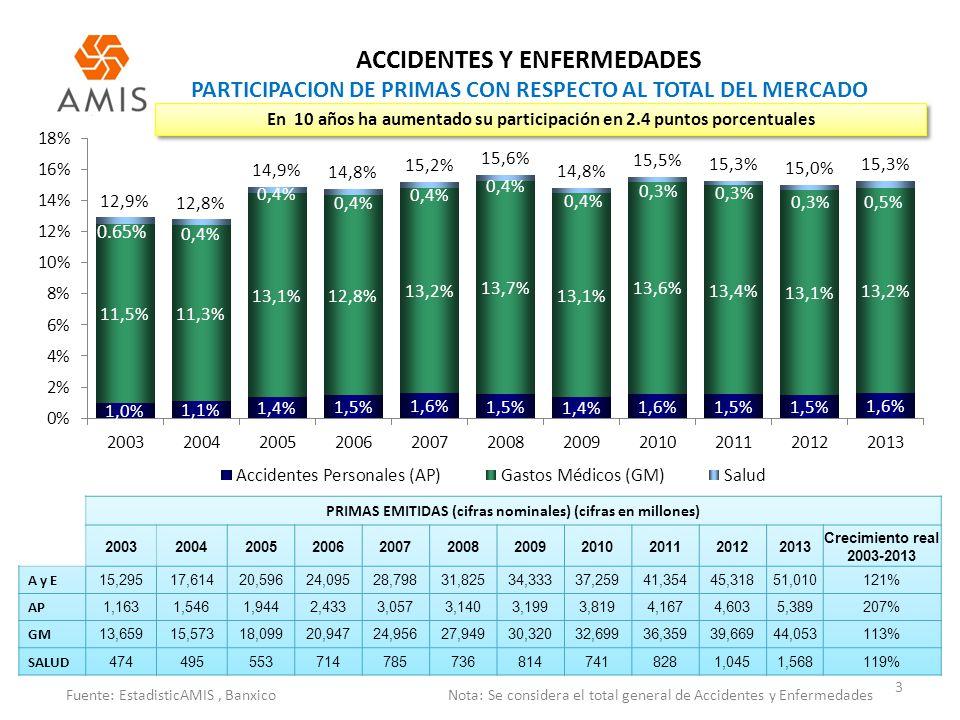 ACCIDENTES Y ENFERMEDADES PARTICIPACION DE PRIMAS CON RESPECTO AL TOTAL DEL MERCADO 3 Fuente: EstadisticAMIS, Banxico Nota: Se considera el total gene