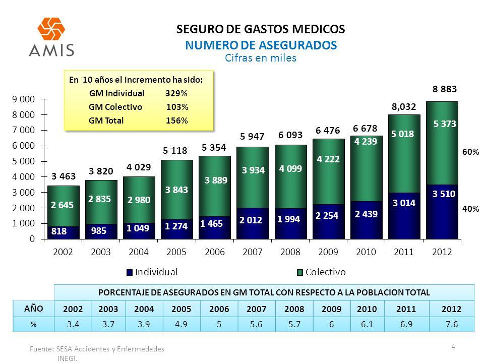 SEGURO DE GASTOS MEDICOS NUMERO DE ASEGURADOS 4 Fuente: SESA Accidentes y Enfermedades INEGI. Cifras en miles 63% PORCENTAJE DE ASEGURADOS EN GM TOTAL