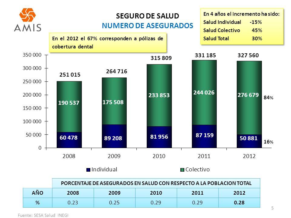 SEGURO DE SALUD NUMERO DE ASEGURADOS PORCENTAJE DE ASEGURADOS EN SALUD CON RESPECTO A LA POBLACION TOTAL AÑO20082009201020112012 %0.230.250.29 0.28 En 4 años el incremento ha sido: Salud Individual -15% Salud Colectivo 45% Salud Total 30% En 4 años el incremento ha sido: Salud Individual -15% Salud Colectivo 45% Salud Total 30% 84 % 5 Fuente: SESA Salud INEGI 16 % En el 2012 el 67% corresponden a pólizas de cobertura dental