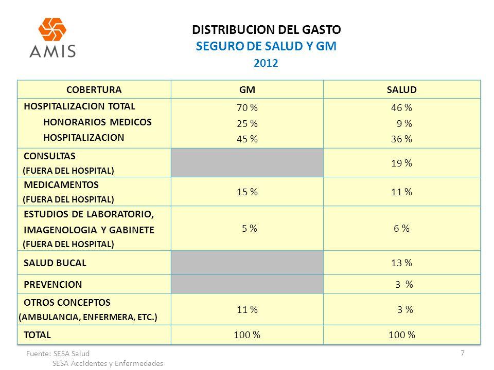 DISTRIBUCION DEL GASTO SEGURO DE SALUD Y GM 7 Fuente: SESA Salud SESA Accidentes y Enfermedades 2012