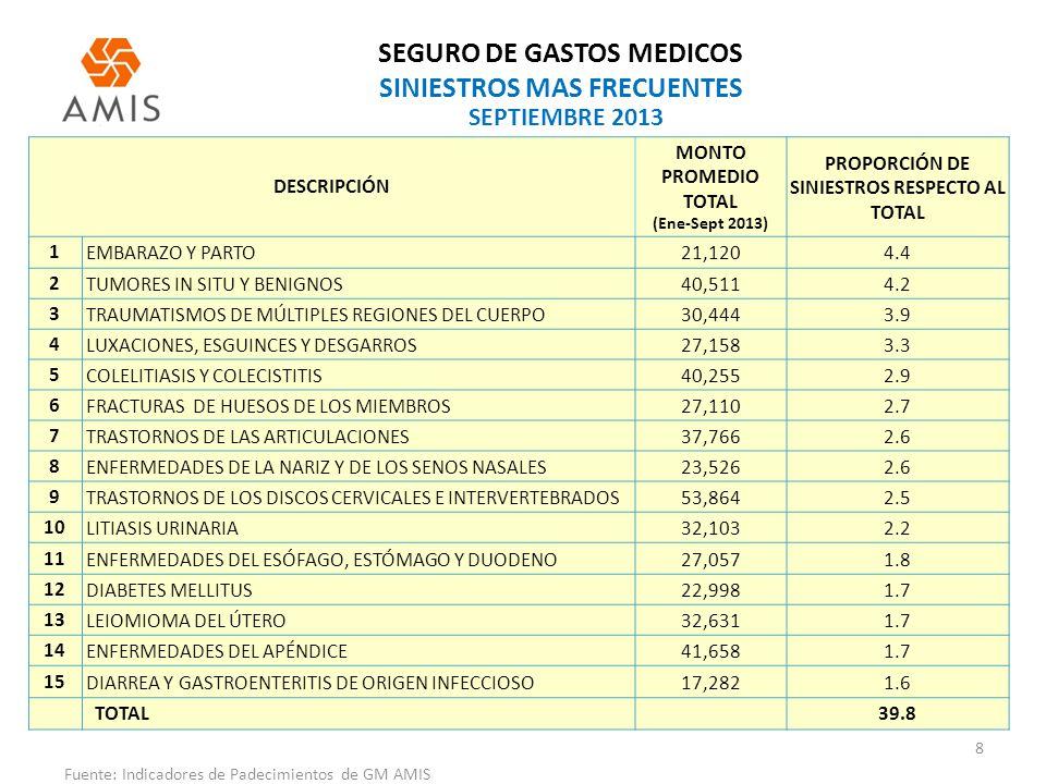 SEGURO DE GASTOS MEDICOS SINIESTROS MAS FRECUENTES 8 Fuente: Indicadores de Padecimientos de GM AMIS SEPTIEMBRE 2013 DESCRIPCIÓN MONTO PROMEDIO TOTAL