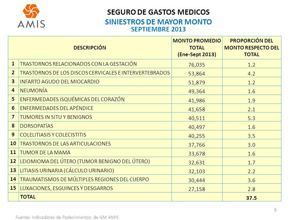 SEGURO DE GASTOS MEDICOS SINIESTROS DE MAYOR MONTO 9 Fuente: Indicadores de Padecimientos de GM AMIS SEPTIEMBRE 2013 DESCRIPCIÓN MONTO PROMEDIO TOTAL (Ene-Sept 2013) PROPORCIÓN DEL MONTO RESPECTO DEL TOTAL 1TRASTORNOS RELACIONADOS CON LA GESTACIÓN 76,0351.2 2TRASTORNOS DE LOS DISCOS CERVICALES E INTERVERTEBRADOS 53,8644.2 3INFARTO AGUDO DEL MIOCARDIO 51,8791.2 4NEUMONÍA 49,3641.6 5ENFERMEDADES ISQUÉMICAS DEL CORAZÓN 41,9861.9 6ENFERMEDADES DEL APÉNDICE 41,6582.1 7TUMORES IN SITU Y BENIGNOS 40,5115.3 8DORSOPATÍAS 40,4971.6 9COLELITIASIS Y COLECISTITIS 40,2553.5 10TRASTORNOS DE LAS ARTICULACIONES 37,7663.0 11TUMOR DE LA MAMA 33,6781.6 12LEIOMIOMA DEL ÚTERO (TUMOR BENIGNO DEL ÚTERO) 32,6311.7 13LITIASIS URINARIA (CÁLCULO URINARIO) 32,1032.2 14TRAUMATISMOS DE MÚLTIPLES REGIONES DEL CUERPO 30,4443.6 15LUXACIONES, ESGUINCES Y DESGARROS 27,1582.8 TOTAL 37.5